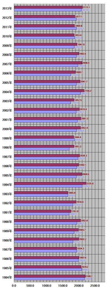佐賀県、佐賀市30年グラフ
