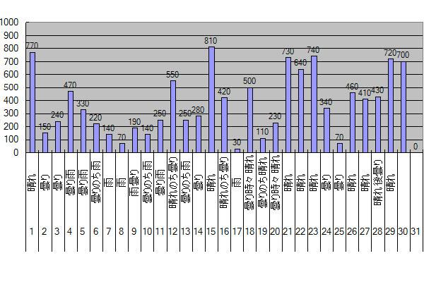 2015年9月のGTI給電量グラフ