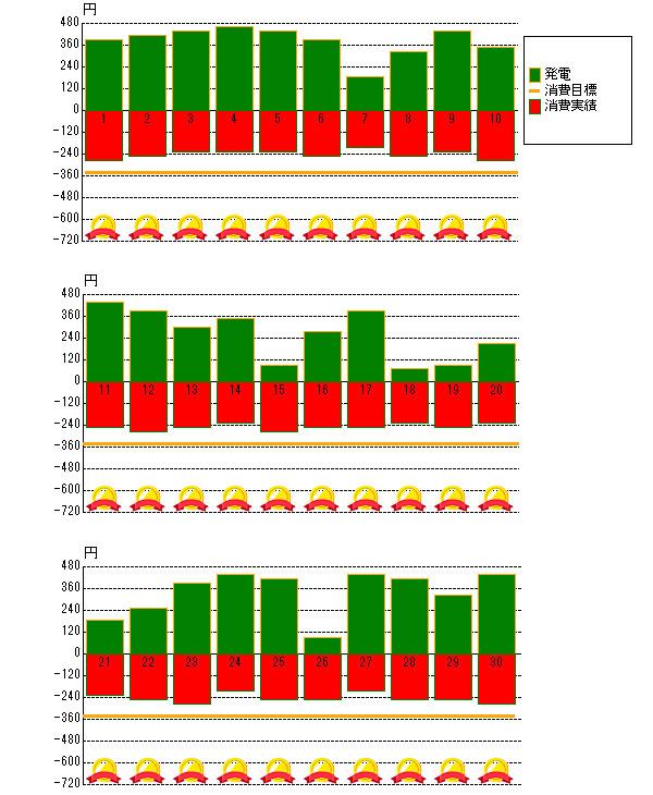 2013年6月の売電と電力消費