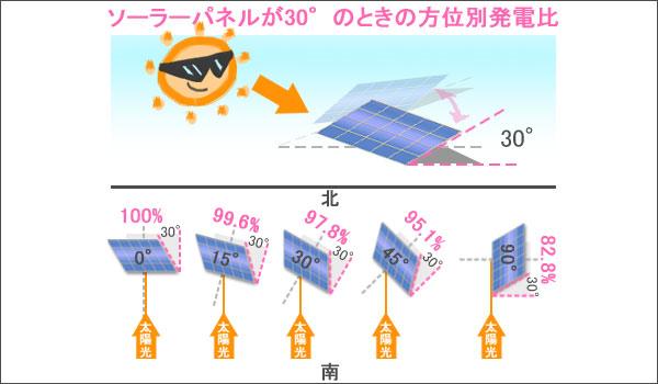 パネル傾斜30度での発電効率
