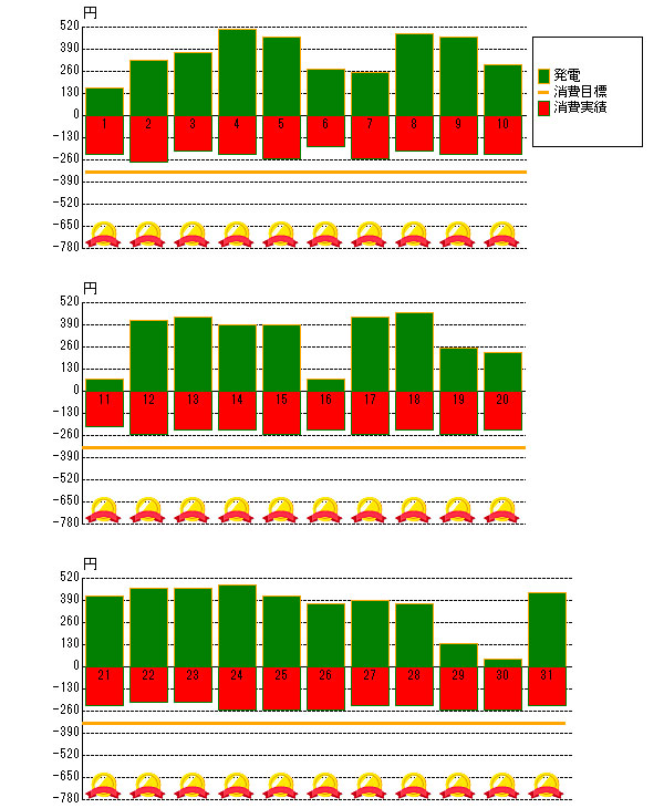 2013年5月の売電と電力消費