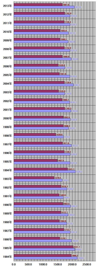 新潟県、新潟市30年グラフ