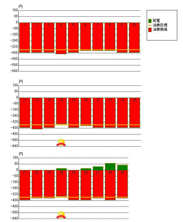 2012年2月の売電と電力消費