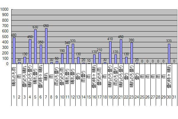 2015年11月のGTI給電量グラフ