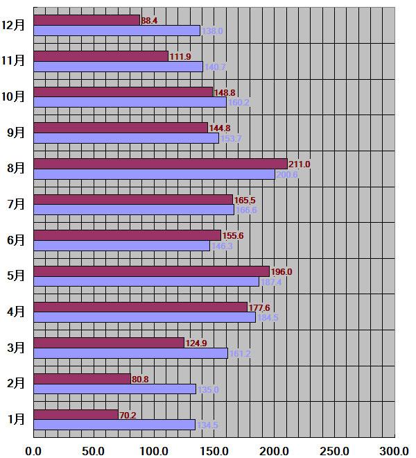 鳥取県、鳥取市30年平均
