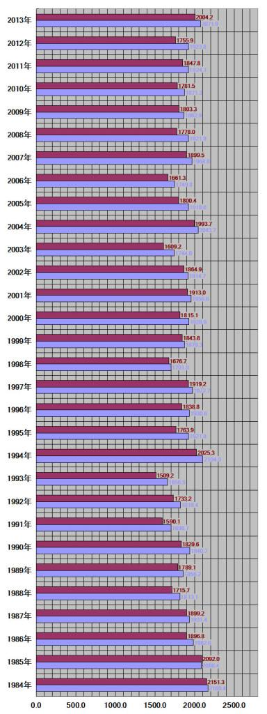 奈良県、奈良市30年グラフ