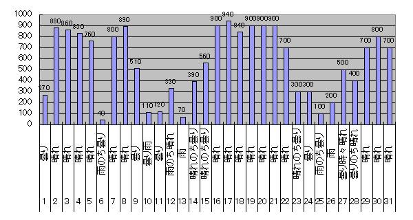 2017年5月のGTI給電量グラフ