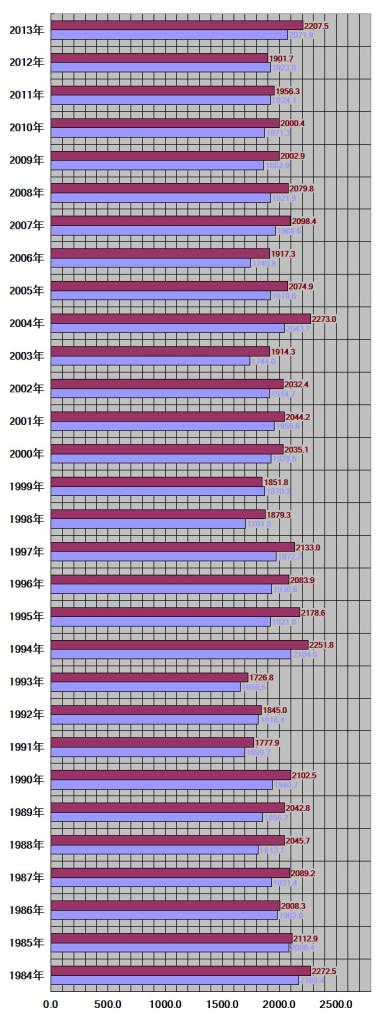 愛媛県松山市30年グラフ