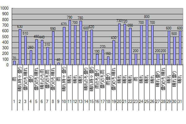 2015年7月のGTI給電量グラフ