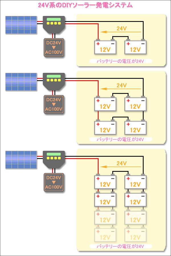 24V系のDIYソーラー発電システム