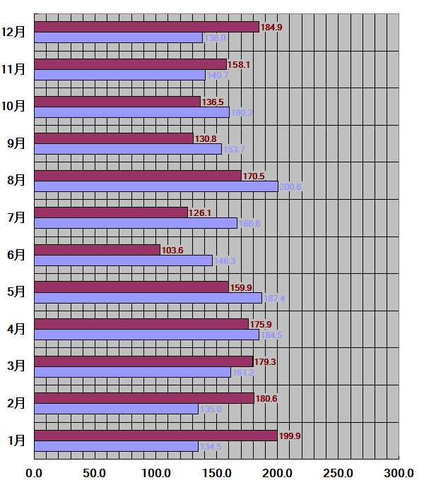 埼玉県30年平均