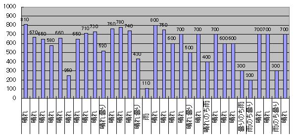 2016年8月のGTI給電量グラフ