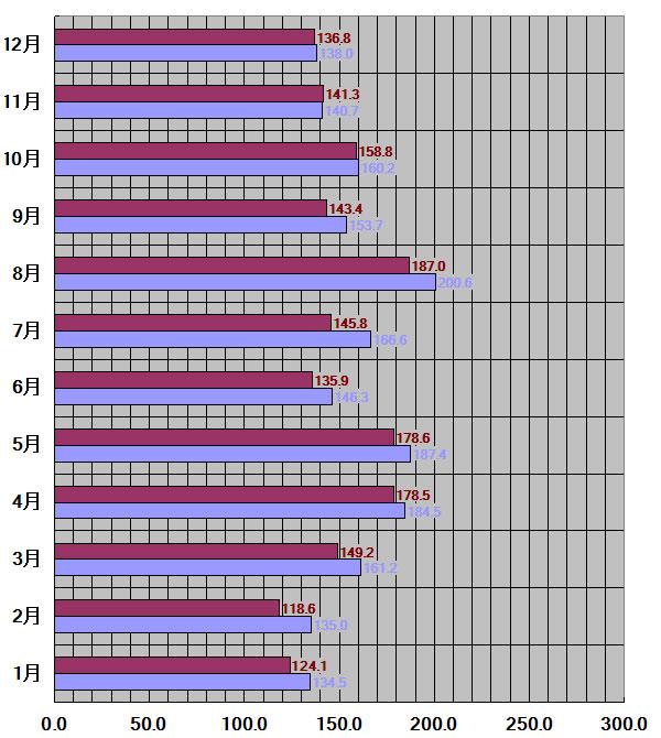 京都府、京都市30年平均