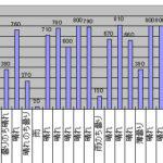 2016年5月のGTI給電量グラフ