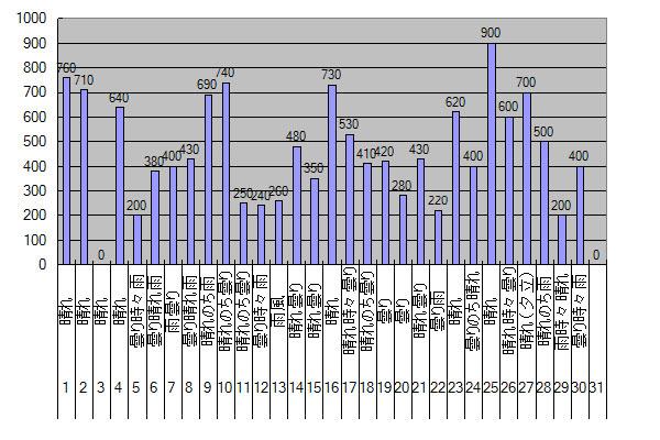 2014年6月のGTI給電量グラフ