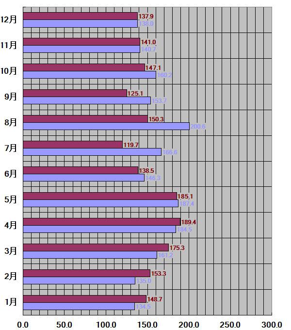 宮崎県仙台市30年平均