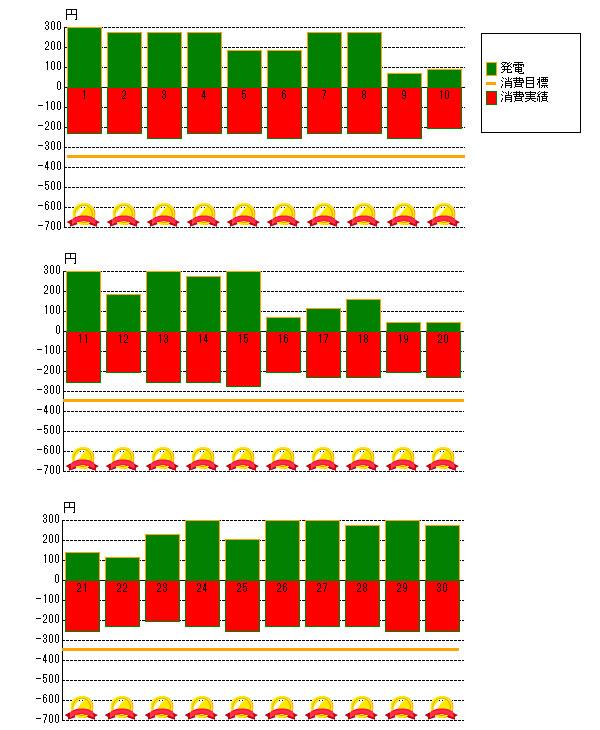 2012年6月の売電と電力消費