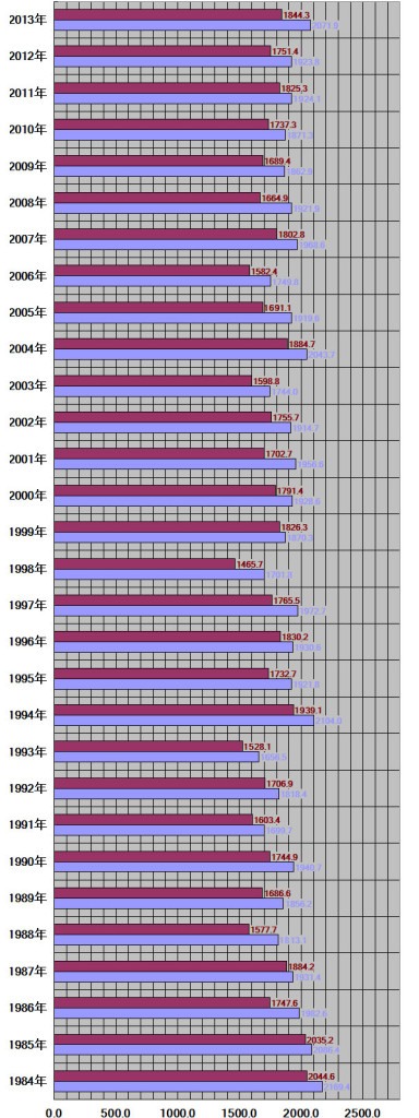 福島県、福島市30年グラフ