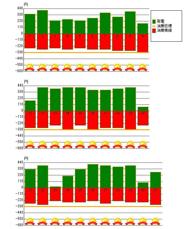2013年8月の売電と電力消費