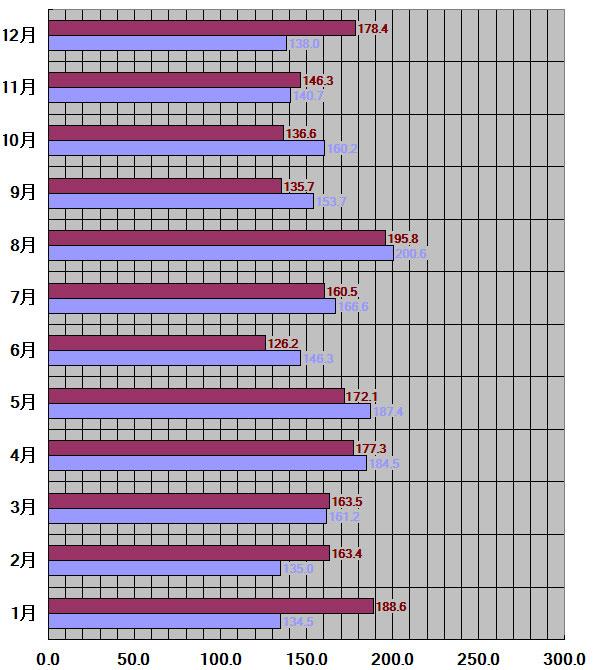 千葉県、千葉市30年平均