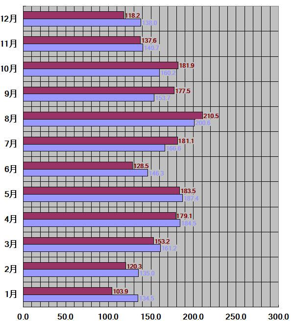 長崎県、長崎市30年平均