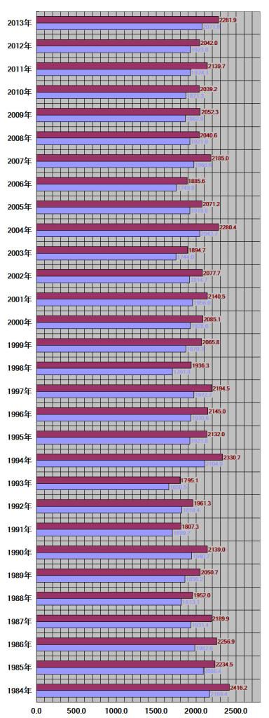 和歌山県30年グラフ