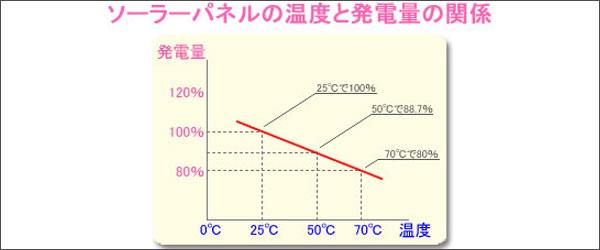 ソーラーパネルの温度と発電量の関係