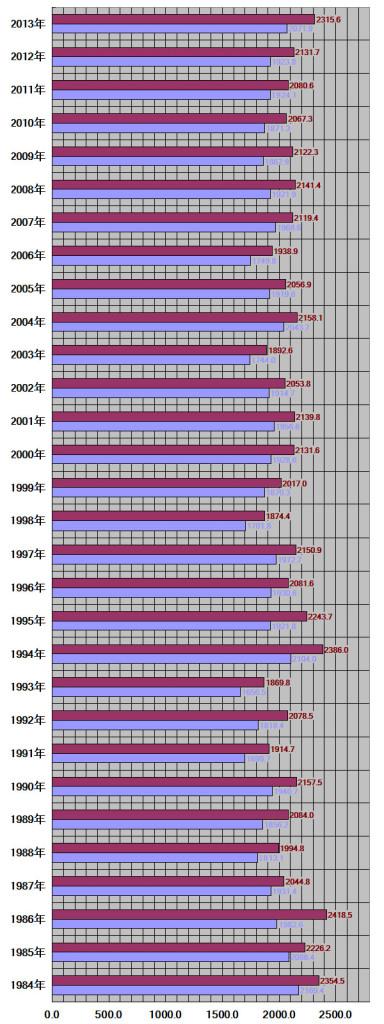 岐阜県、岐阜市30年グラフ