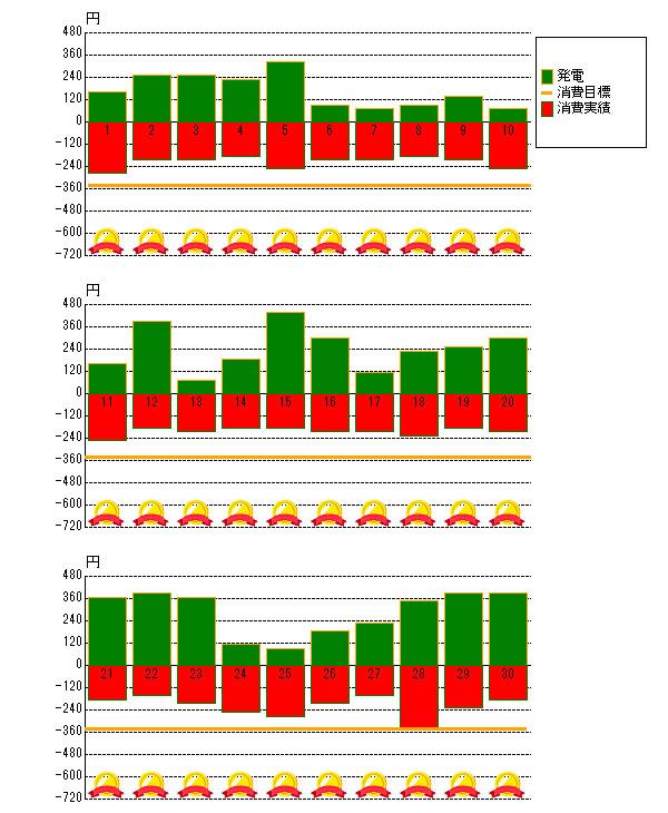 2015年9月の売電と電力消費