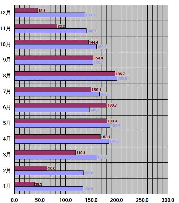 秋田県、秋田市30年平均