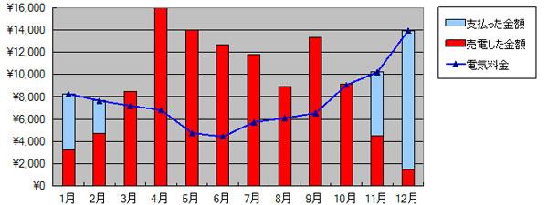 2014年の売電と買電12