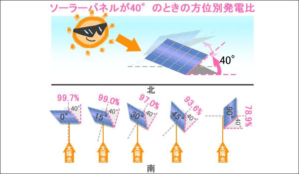 パネル傾斜40度での発電効率
