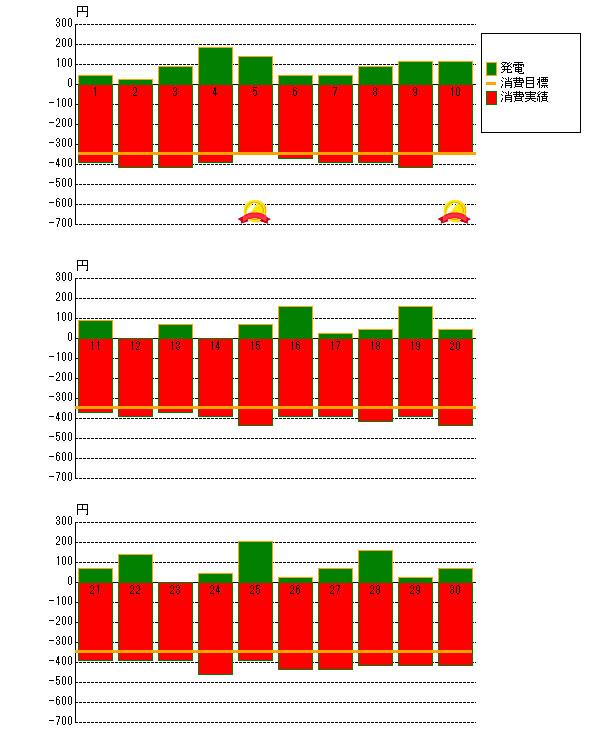 2012年11月の売電と電力消費