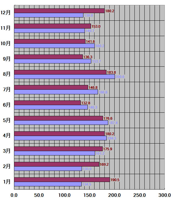 茨城県、水戸市30年平均