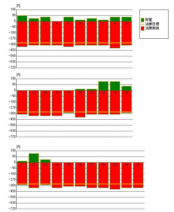 2012年1月の売電と電力消費