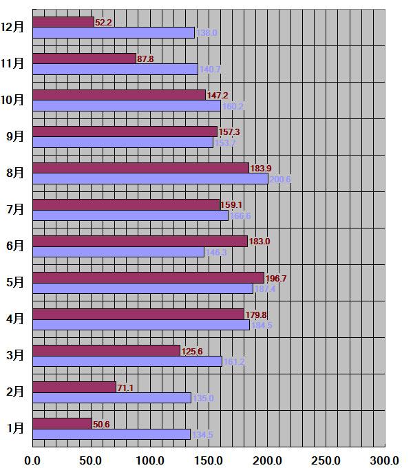 青森県青森市30年平均