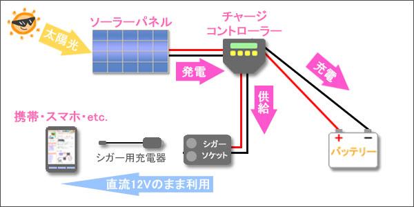 1万円DIYソーラーシステム概要図