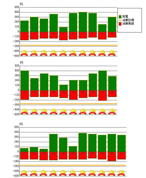 2014年5月の売電と電力消費