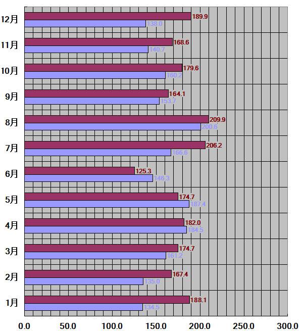 宮崎県、宮崎市-30年平均