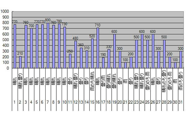 2015年8月のGTI給電量グラフ