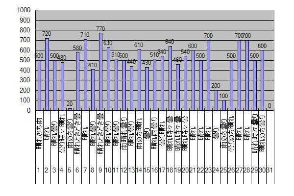 2014年9月のGTI給電量グラフ