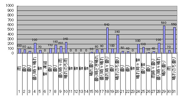 2017年1月のGTI給電量グラフ