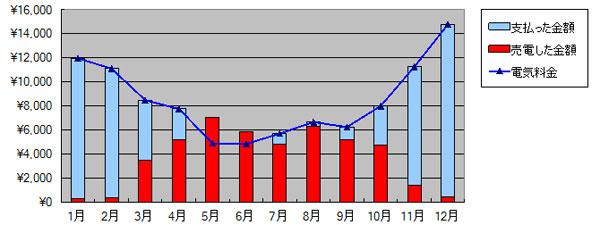 2012年の売電と買電