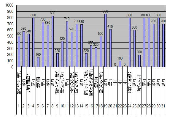 2014年5月のGTI給電量グラフ