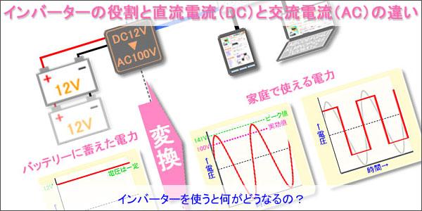 インバーターの役割と直流電流(DC)と交流電流(AC)の違い