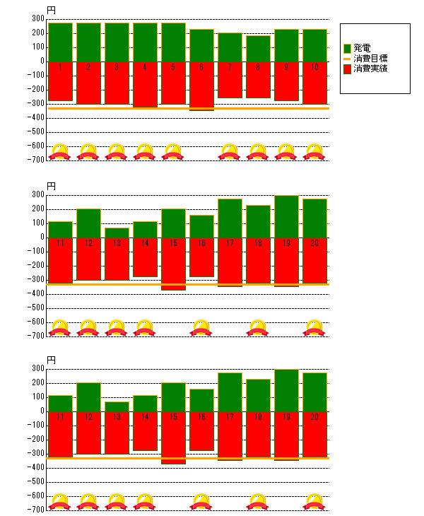 2012年8月の売電と電力消費