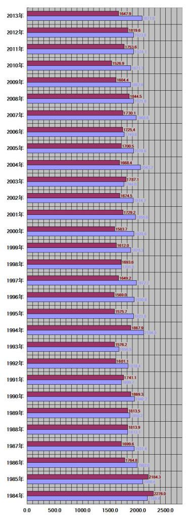 北海道札幌市30年グラフ