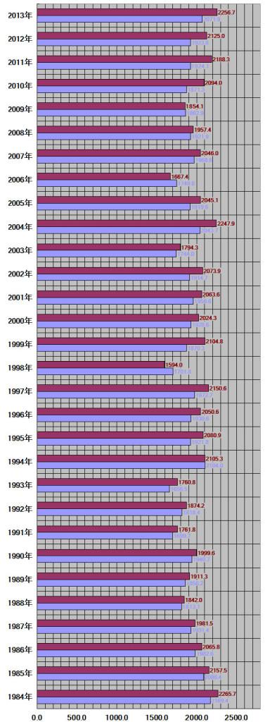 神奈川県、横浜市30年グラフ