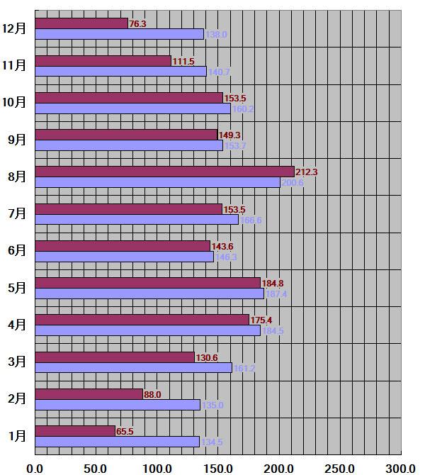 福井県、福井市30年平均