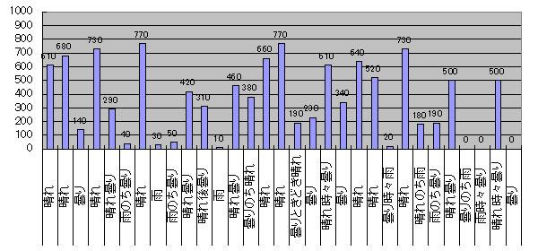 2016年10月のGTI給電量グラフ